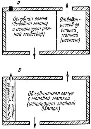 Схема применения метода